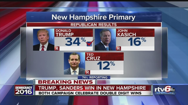 Trump and Sanders big winners in New Hampshire primary ...