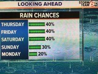 Next 4 Days: Temps down; rain chances up.