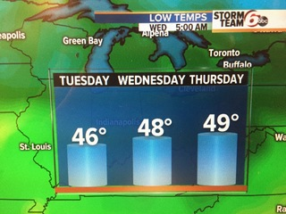 Temps tumble into 40s overnight!