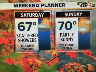 ALERT: Scattered showers again today