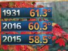 Indy sees 2nd-warmest fall on record