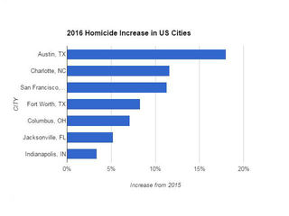 Indy has most homicides among cities its size