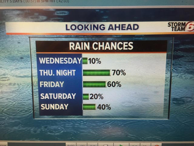 Dry Wednesday. More rain Thursday Night.