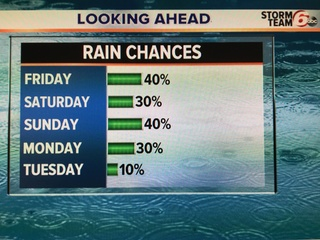 ALERT: Overnight rain. Very mild weekend.