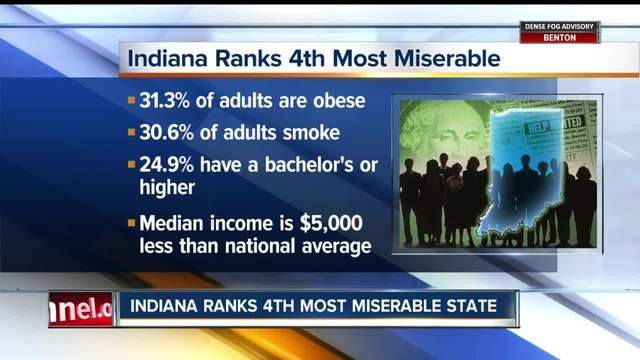 report indiana ranked fourth most miserable state in america
