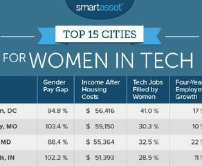REPORT: Indy is a top city for women in tech