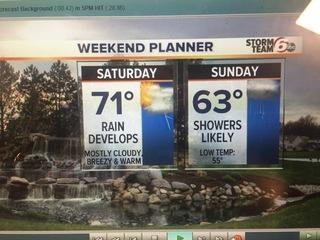 Mild weekend & Occasionally wet!