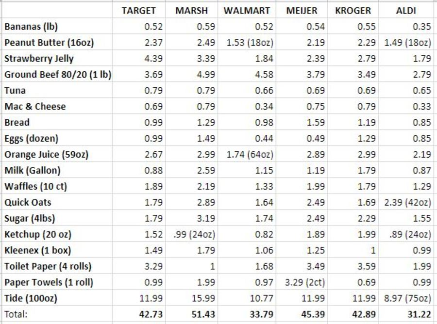 Prices Below Were Taken From The Everyday Price Of Generic Or Brand Same Similar Sizes If Size Product Varies Rest