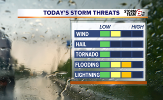 ALERT: Scattered storms possible today