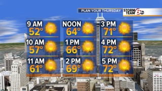 Another day of sunny skies, highs in 70s