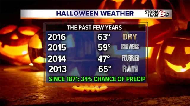 Halloween Weather History