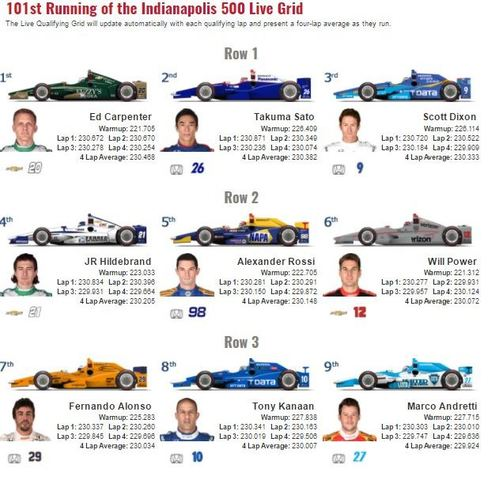 Indy 500 starting lineup photos Indy 500 Bleacher Report Latest News, Videos and