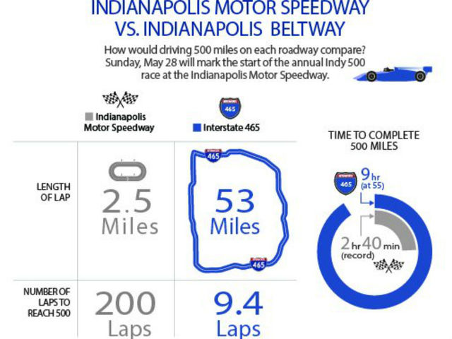 500 Miles Indianapolis Motor Speedway Vs I 465 Theindychannel