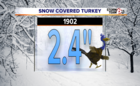 A look back: Thanksgiving weather extremes
