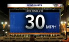 Gusts 30 mph+ overnight.
