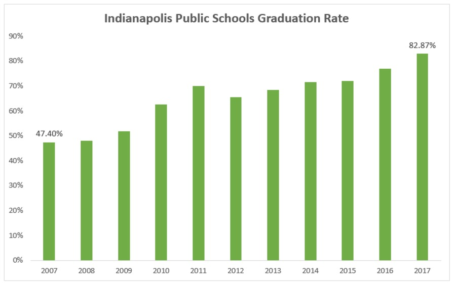 Four local high schools achieve 90 percent or higher graduation rates