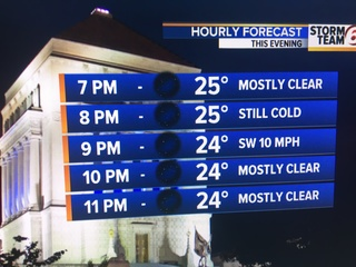 Breeze keeps us cold today. Warmer days ahead.