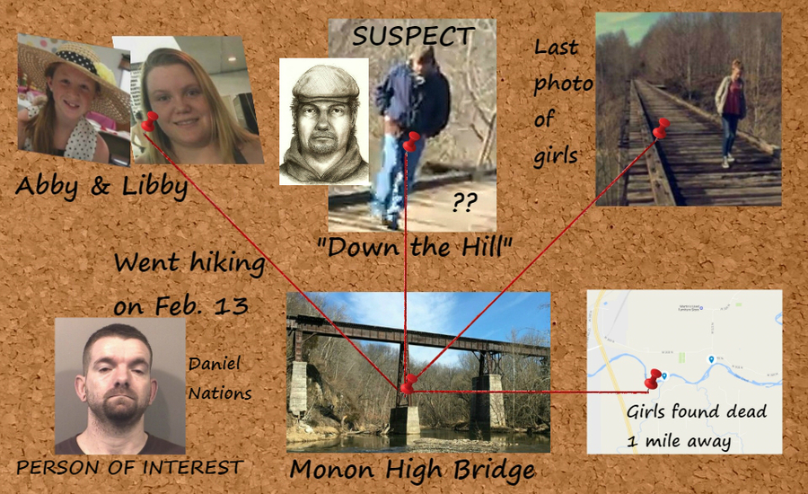 Delphi Investigation: Why state police say Libby & Abby's