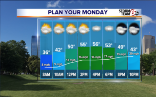 Mild Monday followed by return of wet weather