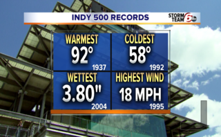 Weather's impact on the Indy 500