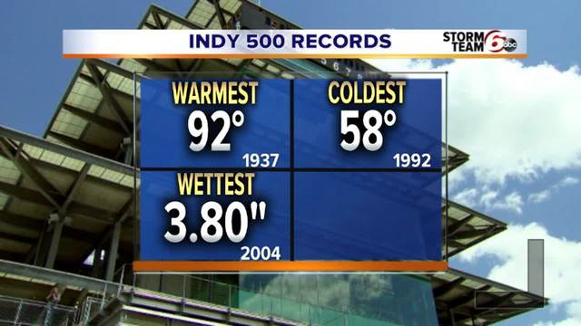Indy 500 Weather