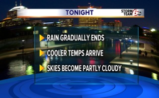 Showers end tonight. Cooler temps returning